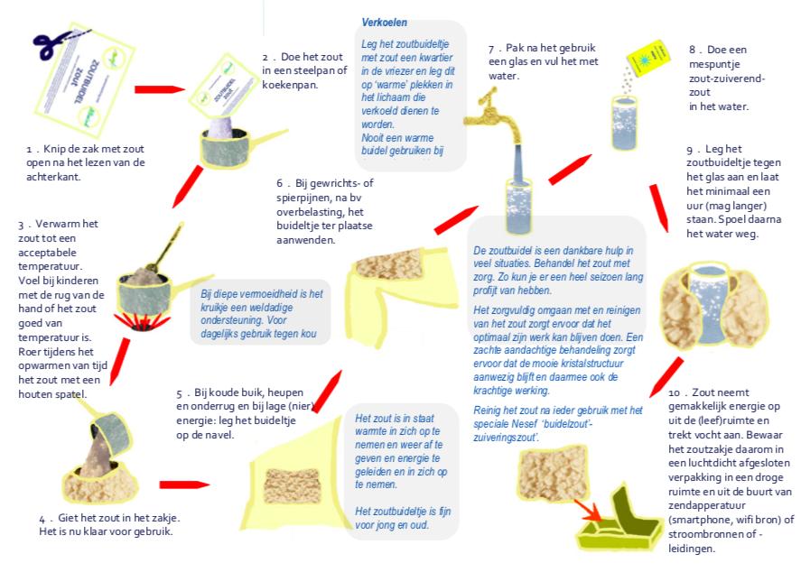 gebruiksaanwijzing zoutkruik